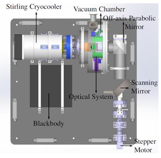 2.5-5um波段红外天光背景测量仪研制成功