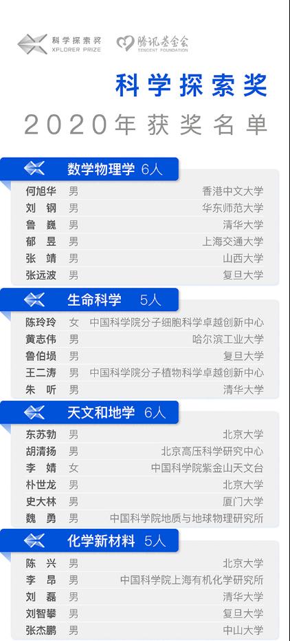 """""""科学探索奖""""获奖名单揭晓-中国科大新闻网"""