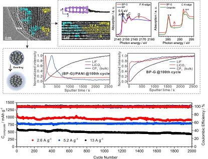 中国科学技术大学在快充锂离子负极研究中取得重要进展